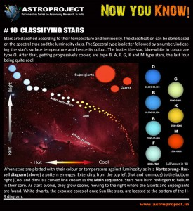 'Now You Know' #10 about classifying stars Astroproject OAD