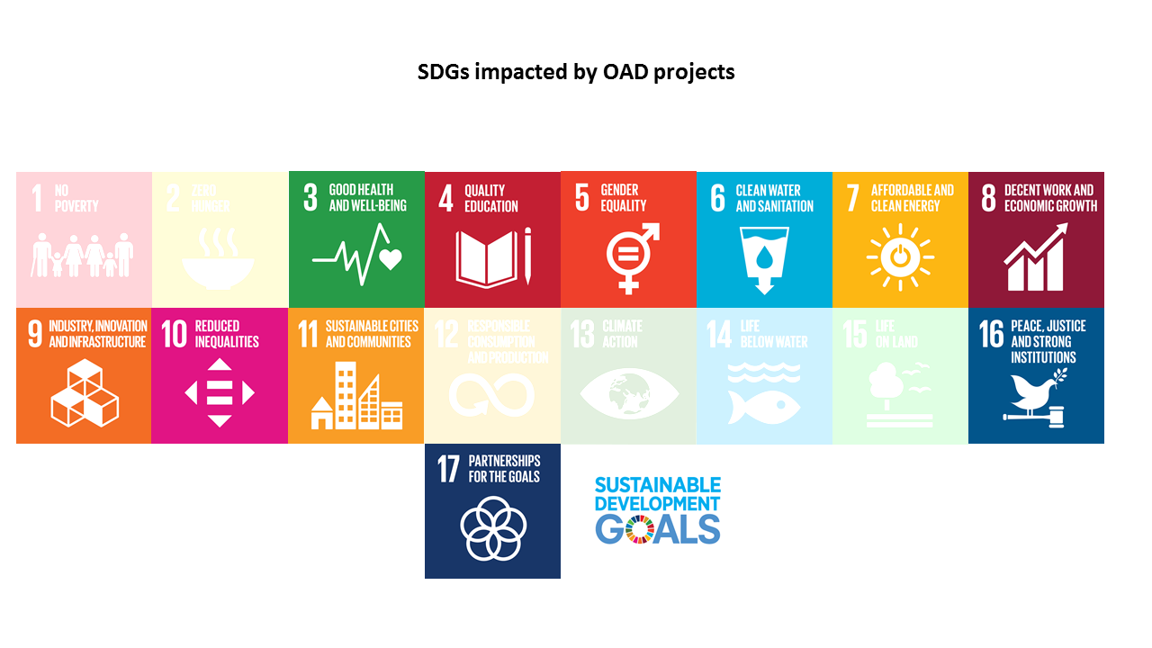11 out of 17 SDGs have been impacted by OAD projects