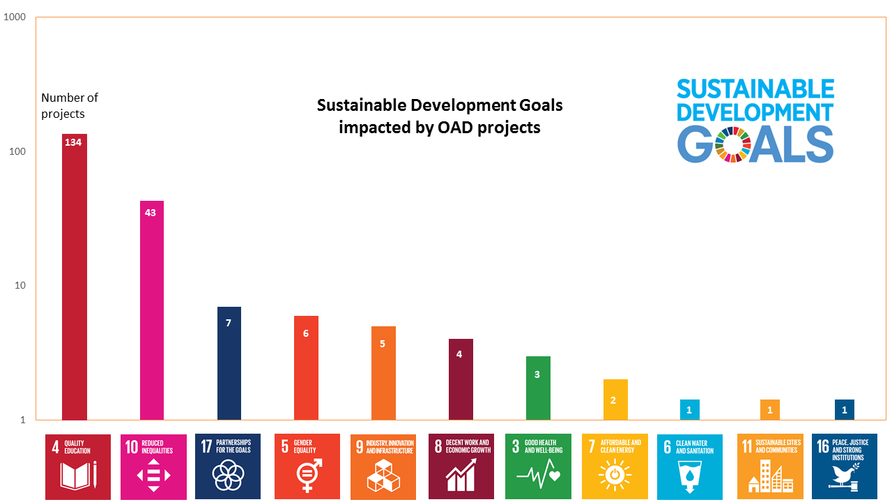 SDGs vs number of projects