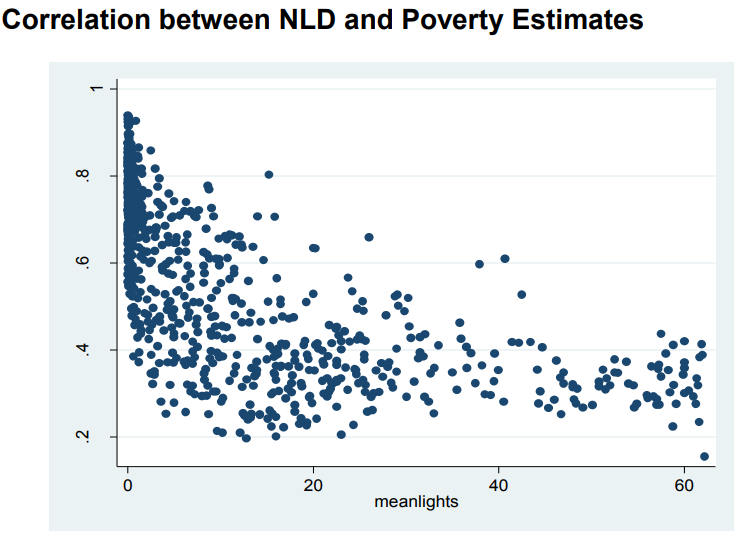 Figure 9 Correlation between night lights and poverty