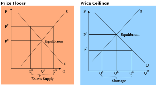 Figure 5: Consequences of Price Floors and Price Ceilings